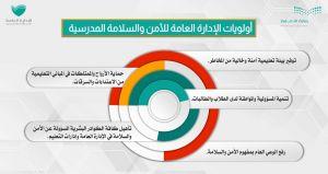 أولويات الإدارةالعامة للأمن والسلامة المدرسية